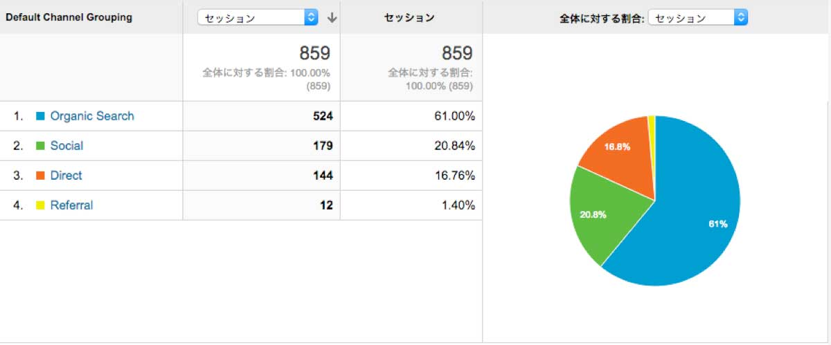 チャネル_-_Google_Analytics-web